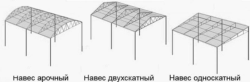 Купить навес Киев